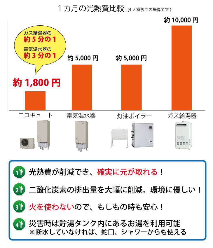 エコキュート光熱費比較