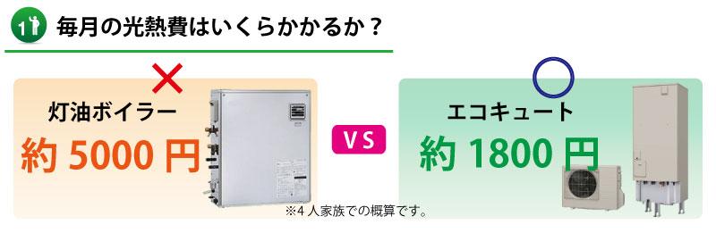 【山口県】灯油ボイラーとエコキュートの光熱費比較