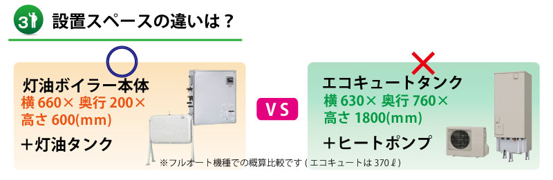 【山口県】灯油ボイラーとエコキュートの設置スペース比較