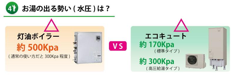【山口県】灯油ボイラーとエコキュートの水圧比較