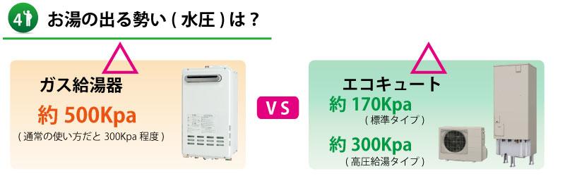 【山口県】ガス給湯器とエコキュートの水圧比較