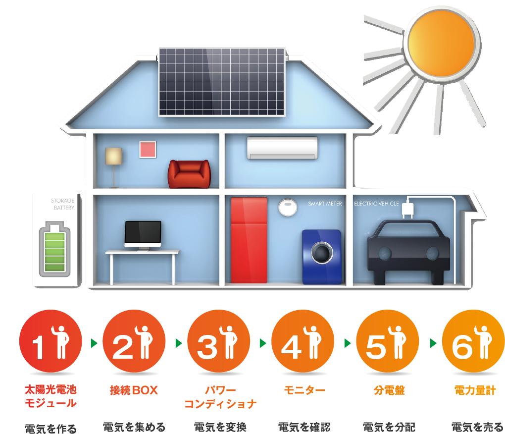 太陽光発電の流れ