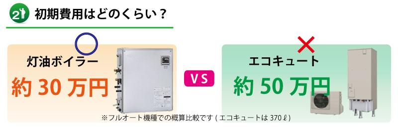 【山口県】灯油ボイラーとエコキュートの初期費用比較