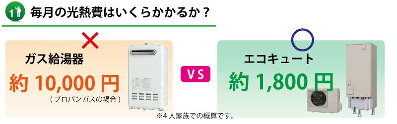 【山口県】ガス給湯器とエコキュートの光熱費比較