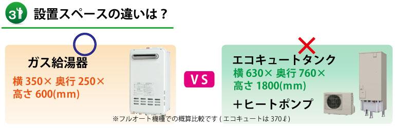 【山口県】ガス給湯器とエコキュートの設置スペース比較