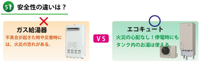【山口県】ガス給湯器とエコキュートの安全性