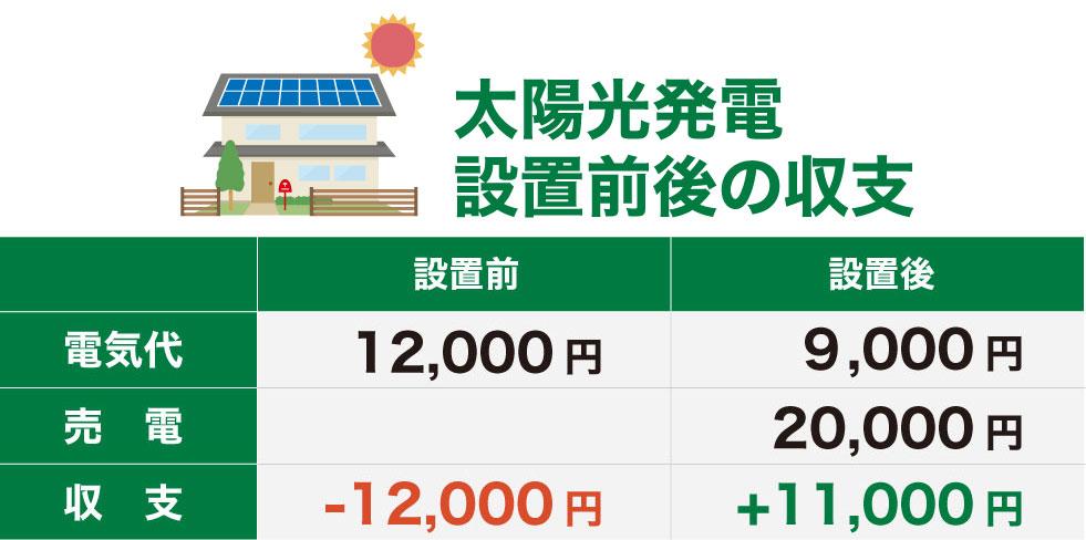 太陽光発電設置前後の収支